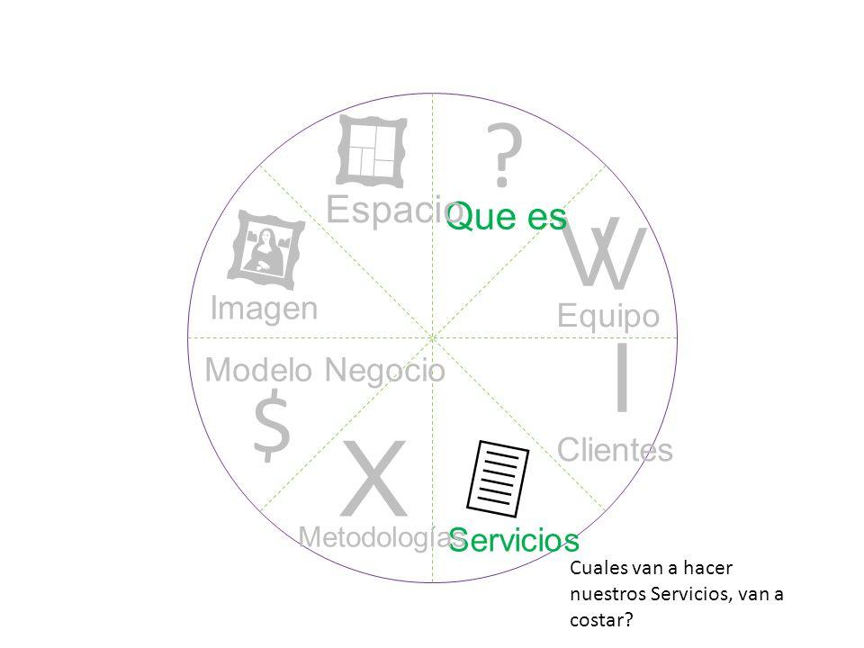 ? I V V X $ Que es Equipo Clientes Servicios Metodologías Modelo Negocio Imagen Espacio Cuales van a hacer nuestros Servicios, van a costar?