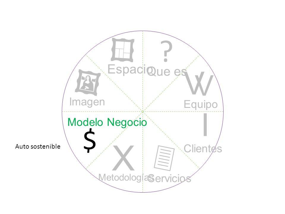 ? I V V X $ Que es Equipo Clientes Servicios Metodologías Modelo Negocio Imagen Espacio Auto sostenible