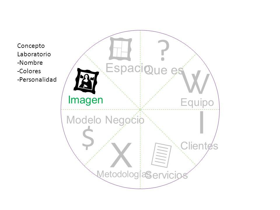 ? I V V X $ Que es Equipo Clientes Servicios Metodologías Modelo Negocio Imagen Espacio Concepto Laboratorio -Nombre -Colores -Personalidad