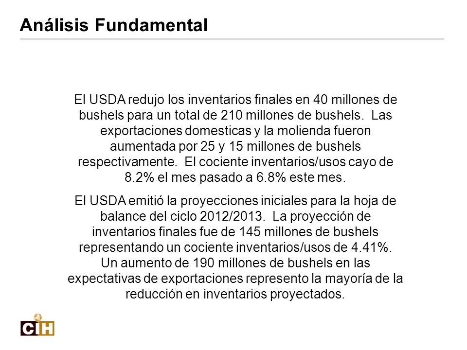 El USDA redujo los inventarios finales en 40 millones de bushels para un total de 210 millones de bushels. Las exportaciones domesticas y la molienda