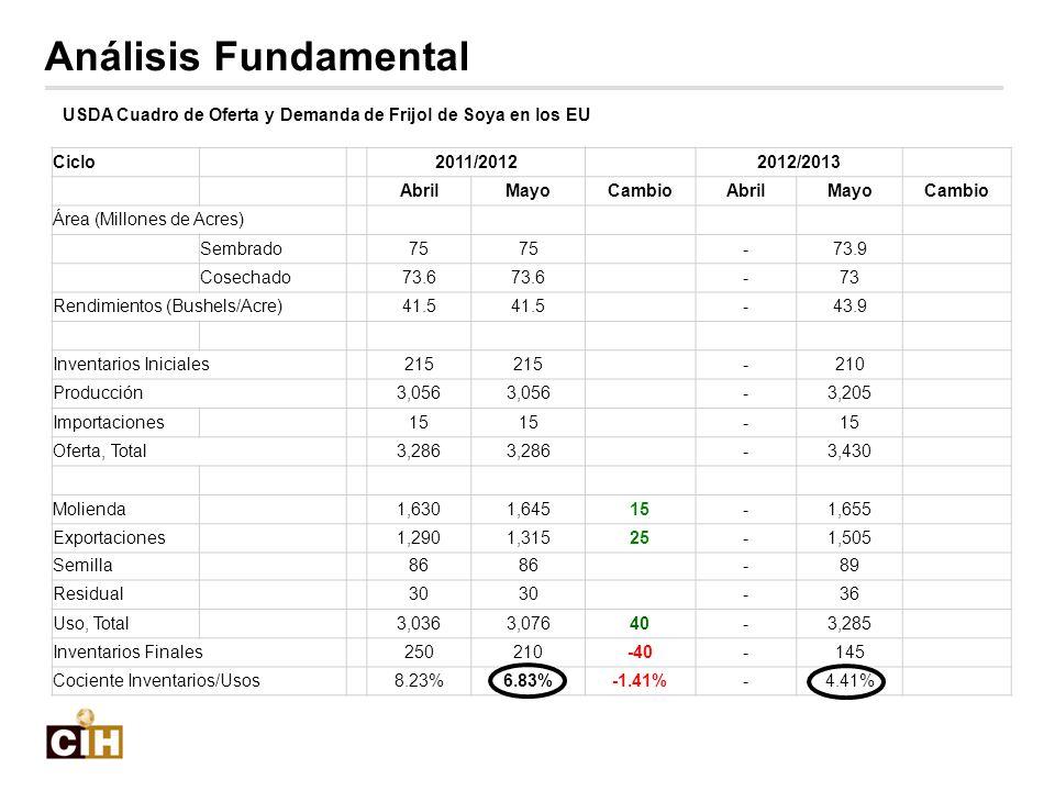 USDA Cuadro de Oferta y Demanda de Frijol de Soya en los EU Ciclo 2011/2012 2012/2013 AbrilMayoCambioAbrilMayoCambio Área (Millones de Acres) Sembrado