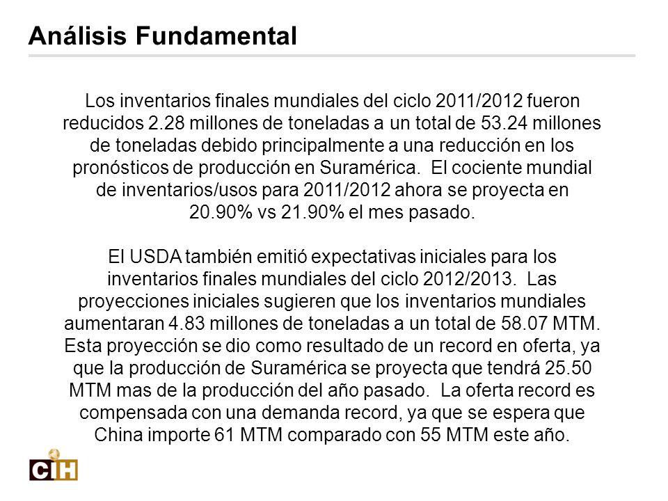 Los inventarios finales mundiales del ciclo 2011/2012 fueron reducidos 2.28 millones de toneladas a un total de 53.24 millones de toneladas debido pri