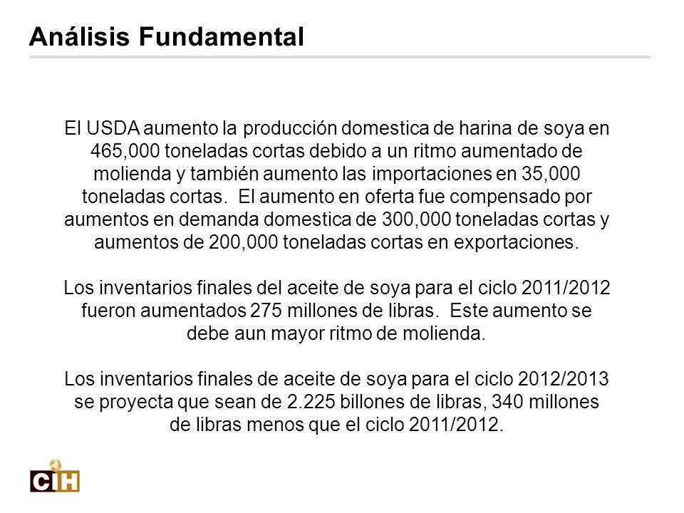 El USDA aumento la producción domestica de harina de soya en 465,000 toneladas cortas debido a un ritmo aumentado de molienda y también aumento las im