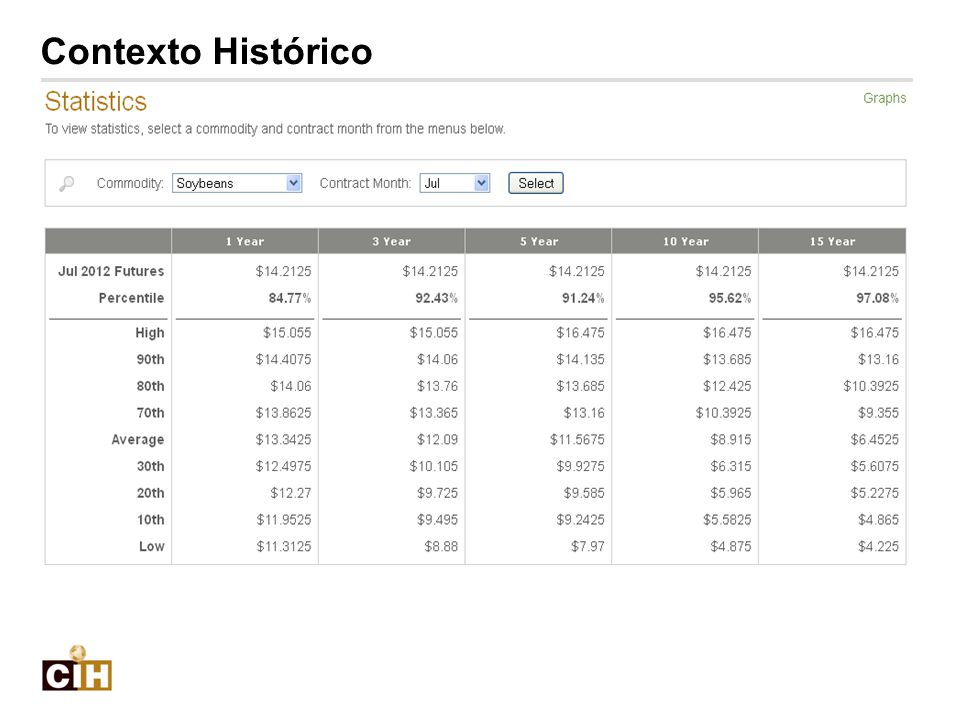 Insert Comparative SN Chart from Website Contexto Histórico