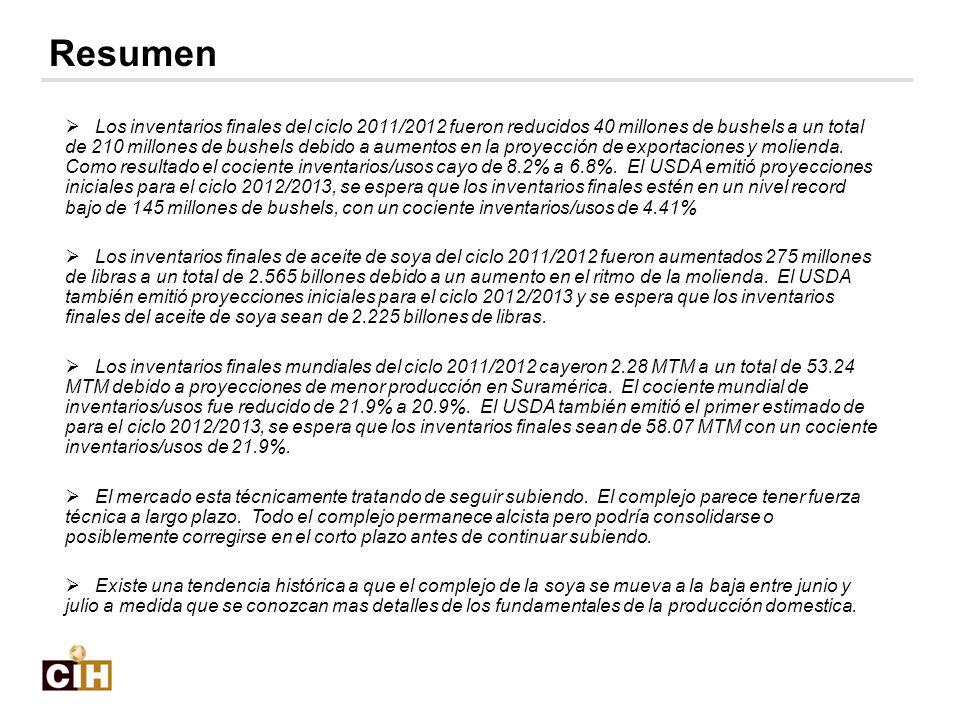 Los inventarios finales del ciclo 2011/2012 fueron reducidos 40 millones de bushels a un total de 210 millones de bushels debido a aumentos en la proy