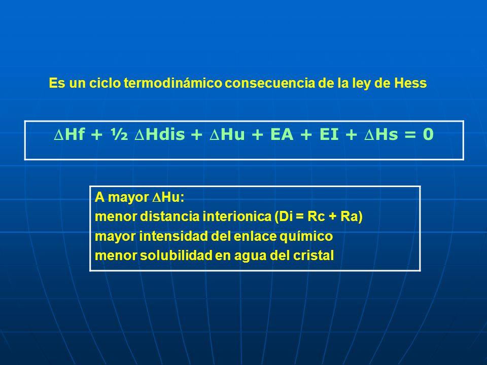 Hf + ½ Hdis + Hu + EA + EI + Hs = 0 Es un ciclo termodinámico consecuencia de la ley de Hess A mayor Hu: menor distancia interionica (Di = Rc + Ra) ma