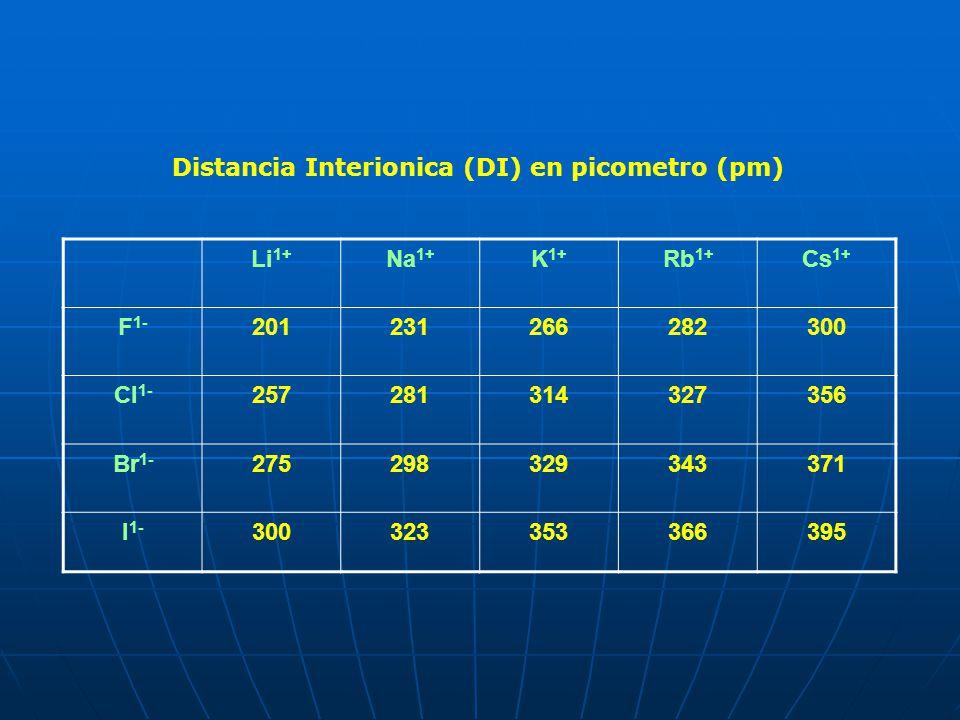 Li 1+ Na 1+ K 1+ Rb 1+ Cs 1+ F 1- 201231266282300 Cl 1- 257281314327356 Br 1- 275298329343371 I 1- 300323353366395 Distancia Interionica (DI) en picom