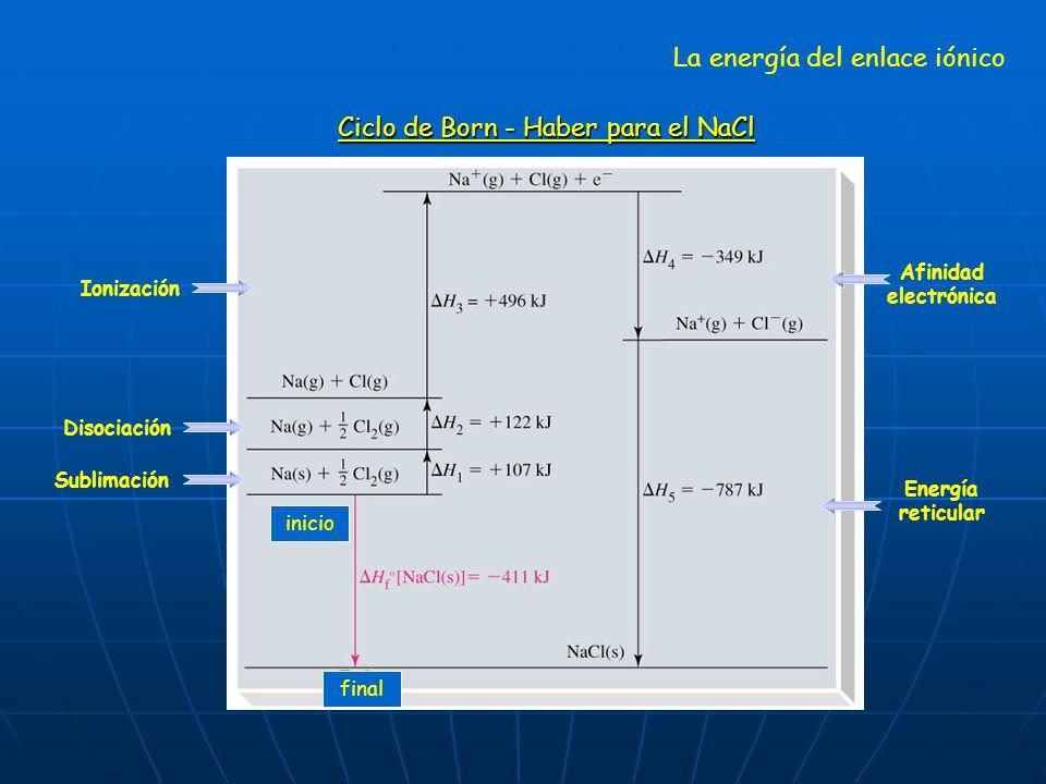 inicio final La energía del enlace iónico Ciclo de Born - Haber para el NaCl Sublimación Disociación Ionización Afinidad electrónica Energía reticular