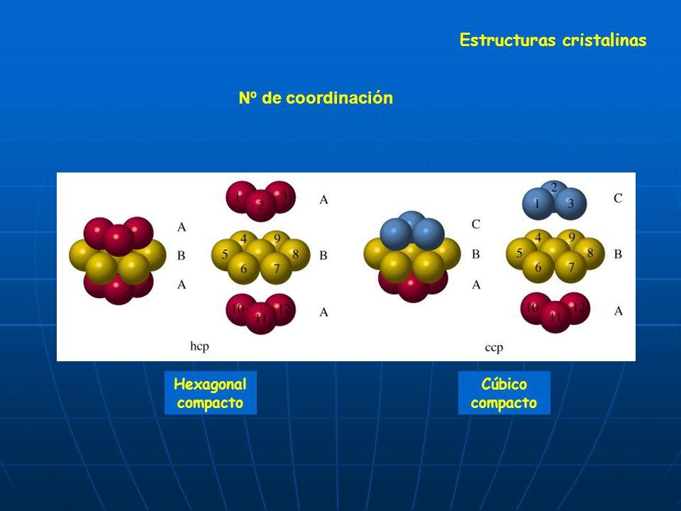 Nº de coordinación Hexagonal compacto Cúbico compacto