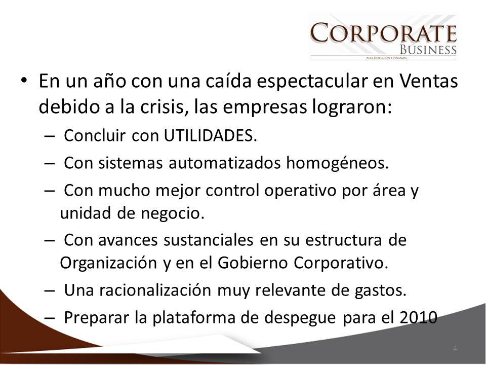 En un año con una caída espectacular en Ventas debido a la crisis, las empresas lograron: – Concluir con UTILIDADES. – Con sistemas automatizados homo