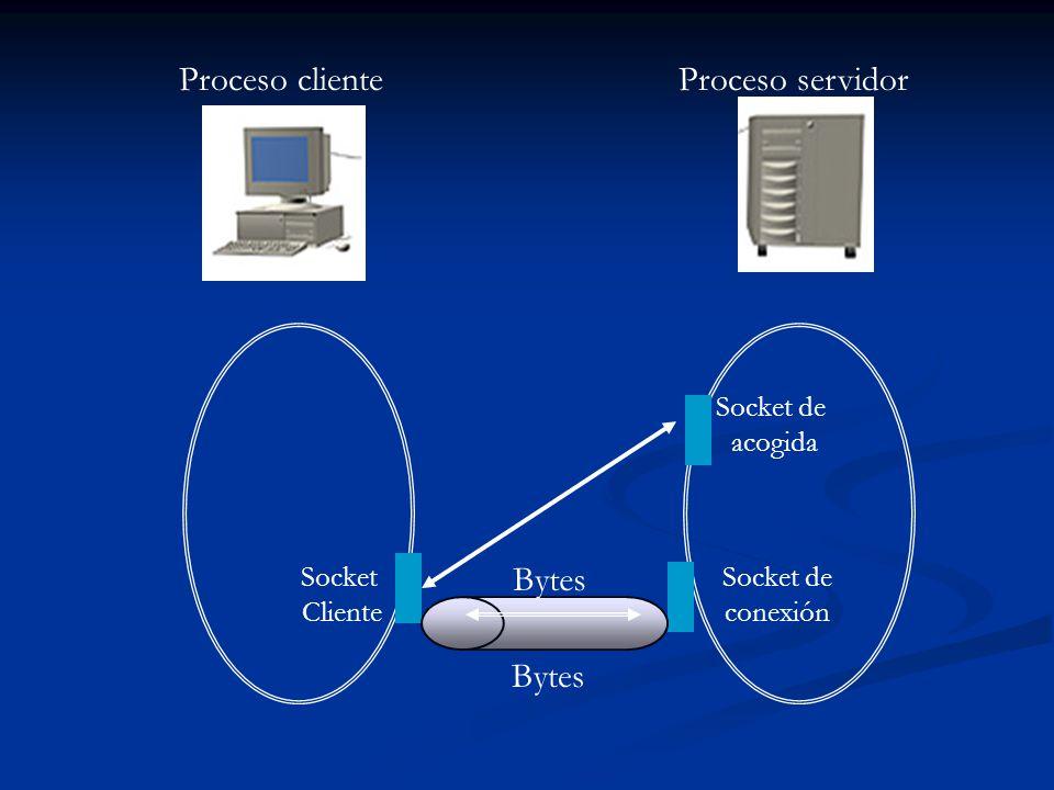 Proceso clienteProceso servidor Socket Cliente Socket de conexión Socket de acogida Bytes