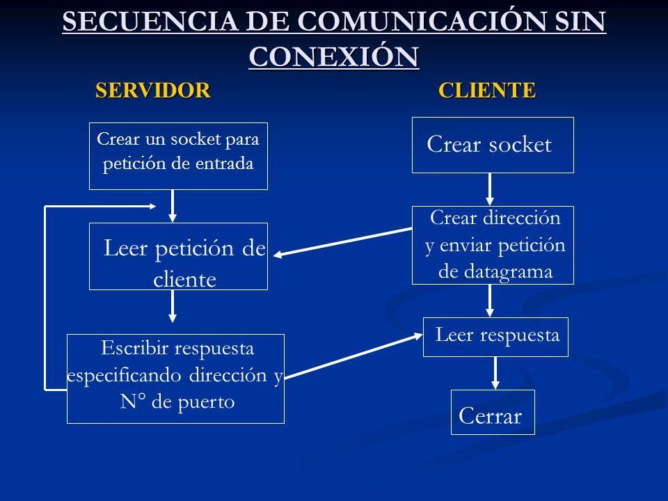 SECUENCIA DE COMUNICACIÓN SIN CONEXIÓN SERVIDORCLIENTE Crear un socket para petición de entrada Leer petición de cliente Escribir respuesta especifica