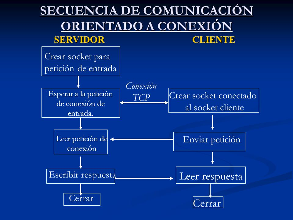 SECUENCIA DE COMUNICACIÓN ORIENTADO A CONEXIÓN SERVIDORCLIENTE Crear socket para petición de entrada Esperar a la petición de conexión de entrada. Lee