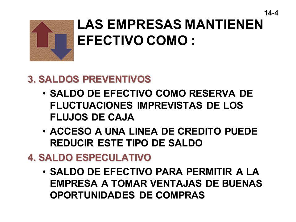 14-5 EL PRESUPUESTO DE EFECTIVO 4 SALDO DE EFECTIVO FIJADO COMO META SALDO MINIMO DE EFECTIVO QUE UNA EMPRESA DESEA MANTENER PARA REALIZAR SUS OPERACIONES 4 METODO DE ENTRADAS Y SALIDAS DEL EFECTIVO EL FLUJO NETO ES DETERMINADO ESTIMANDO LOS PAGOS Y ENTRADAS DE EFECTIVO ESPERADAS PARA CADA PERIODO PROGRAMA QUE MUESTRA LAS ENTRADAS Y SALIDAS DEL EFECTIVO, Y LOS SALDOS DEL EFECTIVO