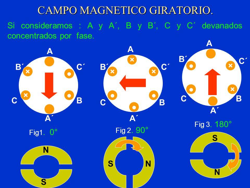 CAMPO MAGNETICO GIRATORIO. Si consideramos : A y A´, B y B´, C y C´ devanados concentrados por fase. × × A A´A´ B B´B´ C C´C´ Fig1. 0° × A A´A´ BC C´C