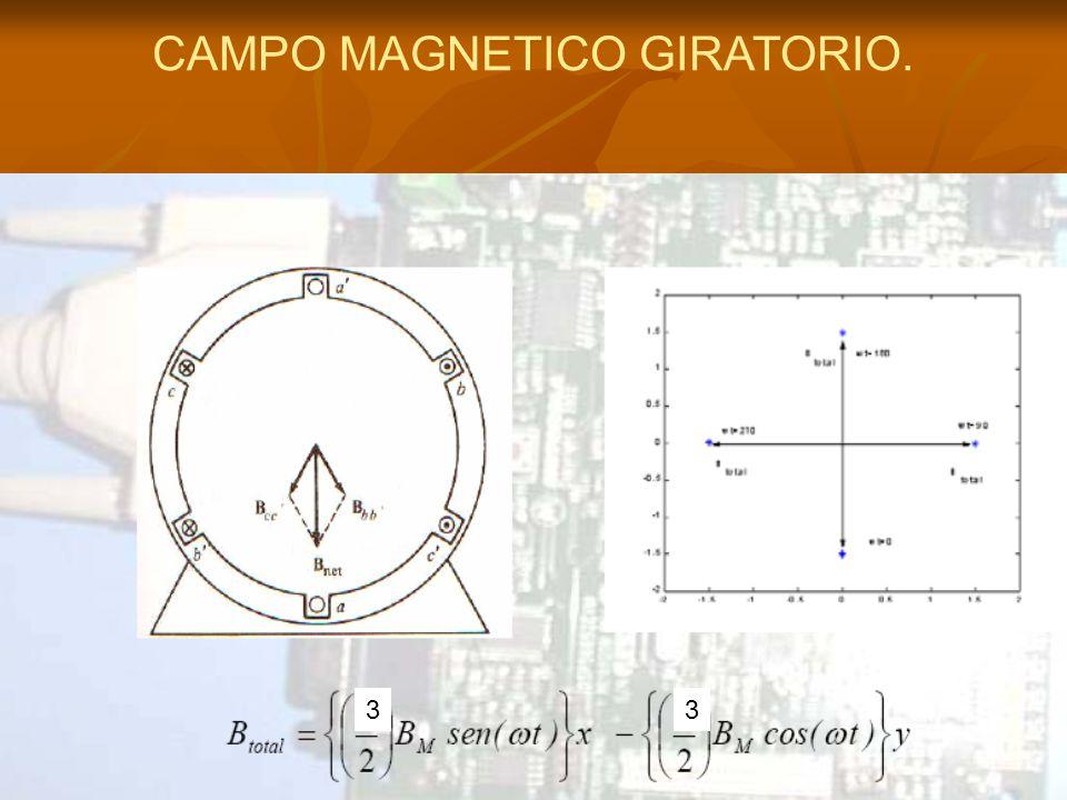 CAMPO MAGNETICO GIRATORIO. 33