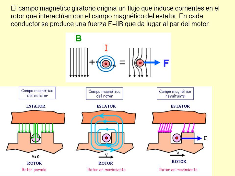 El campo magnético giratorio origina un flujo que induce corrientes en el rotor que interactúan con el campo magnético del estator. En cada conductor