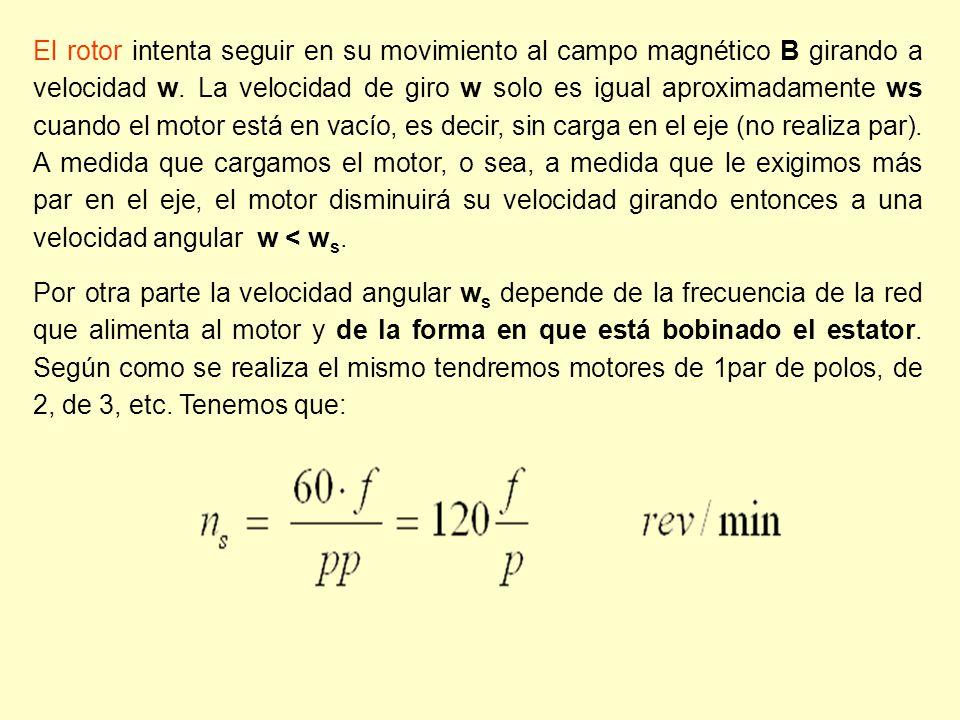 El rotor intenta seguir en su movimiento al campo magnético B girando a velocidad w. La velocidad de giro w solo es igual aproximadamente ws cuando el