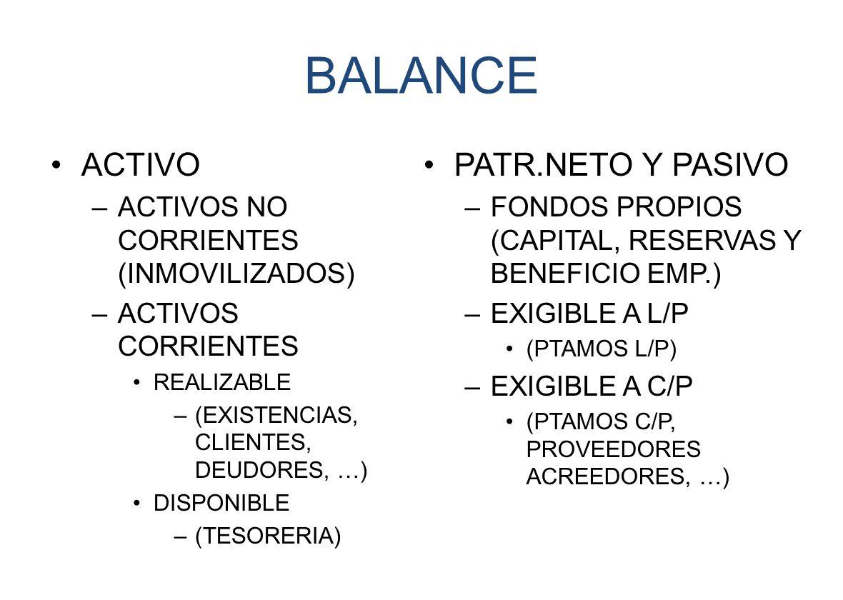 BALANCE ACTIVO –ACTIVOS NO CORRIENTES (INMOVILIZADOS) –ACTIVOS CORRIENTES REALIZABLE –(EXISTENCIAS, CLIENTES, DEUDORES, …) DISPONIBLE –(TESORERIA) PATR.NETO Y PASIVO –FONDOS PROPIOS (CAPITAL, RESERVAS Y BENEFICIO EMP.) –EXIGIBLE A L/P (PTAMOS L/P) –EXIGIBLE A C/P (PTAMOS C/P, PROVEEDORES ACREEDORES, …)