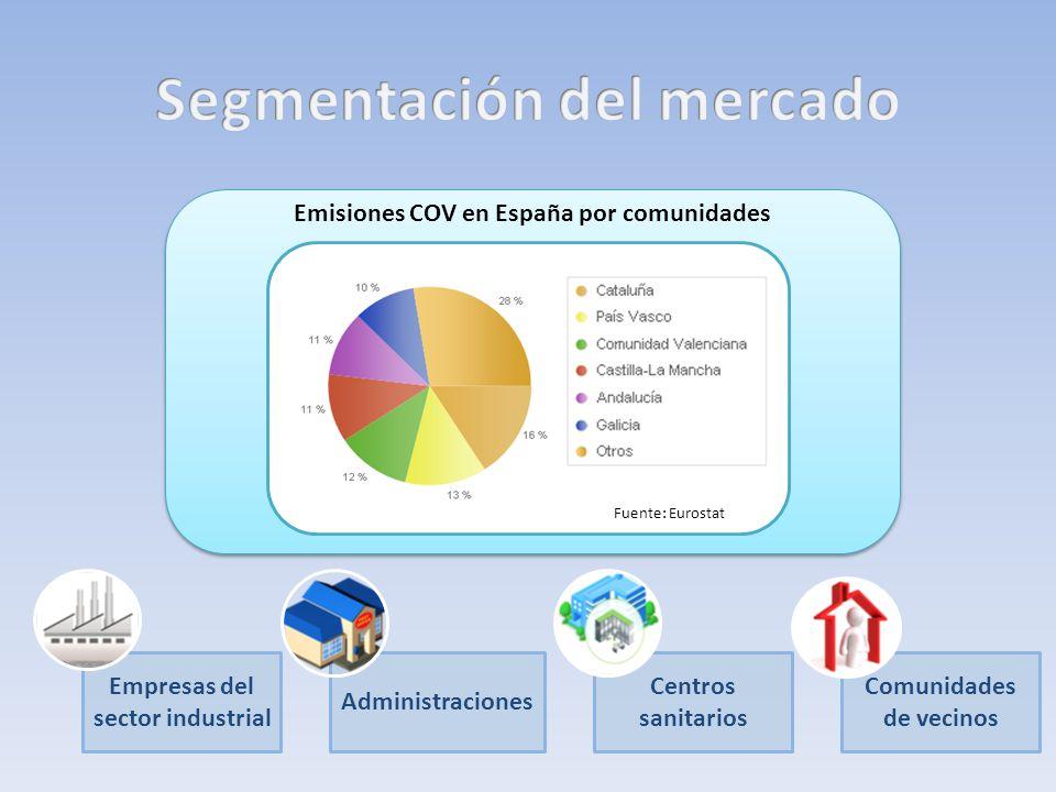 Emisiones COV en España por comunidades Fuente: Eurostat Empresas del sector industrial Centros sanitarios Comunidades de vecinos Administraciones