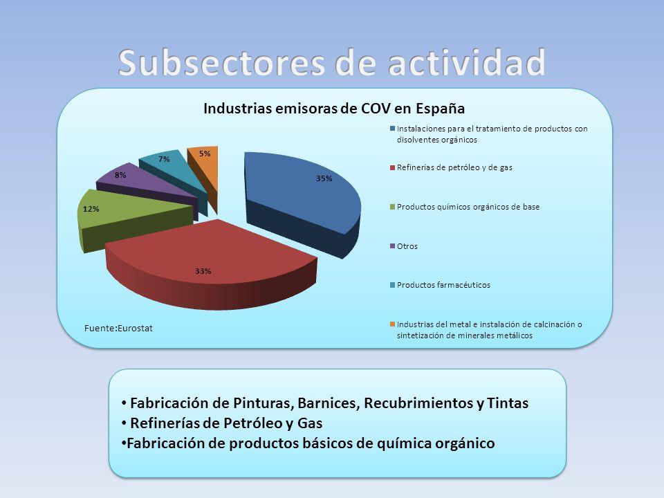 Industrias emisoras de COV en España Fuente:Eurostat Fabricación de Pinturas, Barnices, Recubrimientos y Tintas Refinerías de Petróleo y Gas Fabricaci