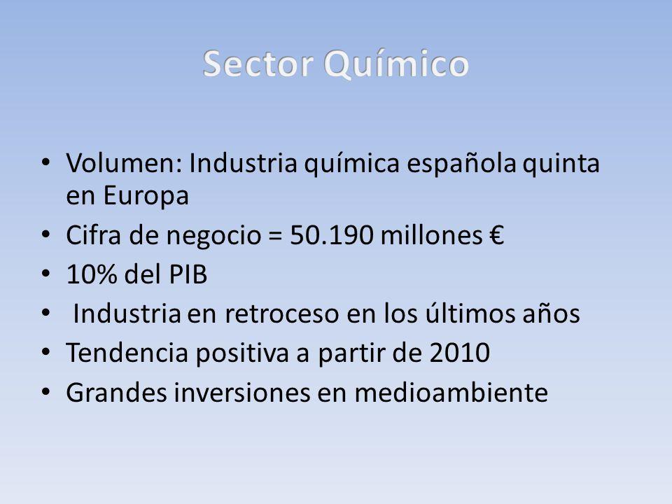 Volumen: Industria química española quinta en Europa Cifra de negocio = 50.190 millones 10% del PIB Industria en retroceso en los últimos años Tendenc