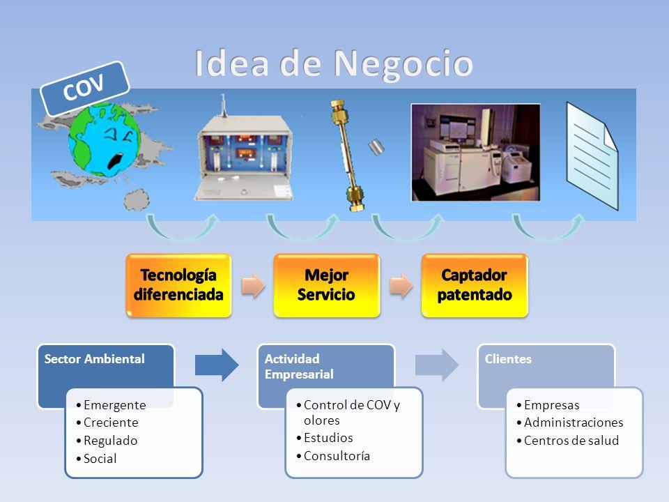 COV Sector Ambiental Emergente Creciente Regulado Social Actividad Empresarial Control de COV y olores Estudios Consultoría Clientes Empresas Administ