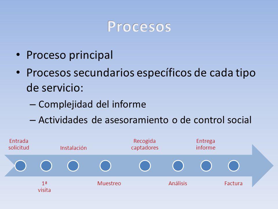 Entrada solicitud 1ª visita Instalación Muestreo Recogida captadores Análisis Entrega informe Factura Proceso principal Procesos secundarios específic