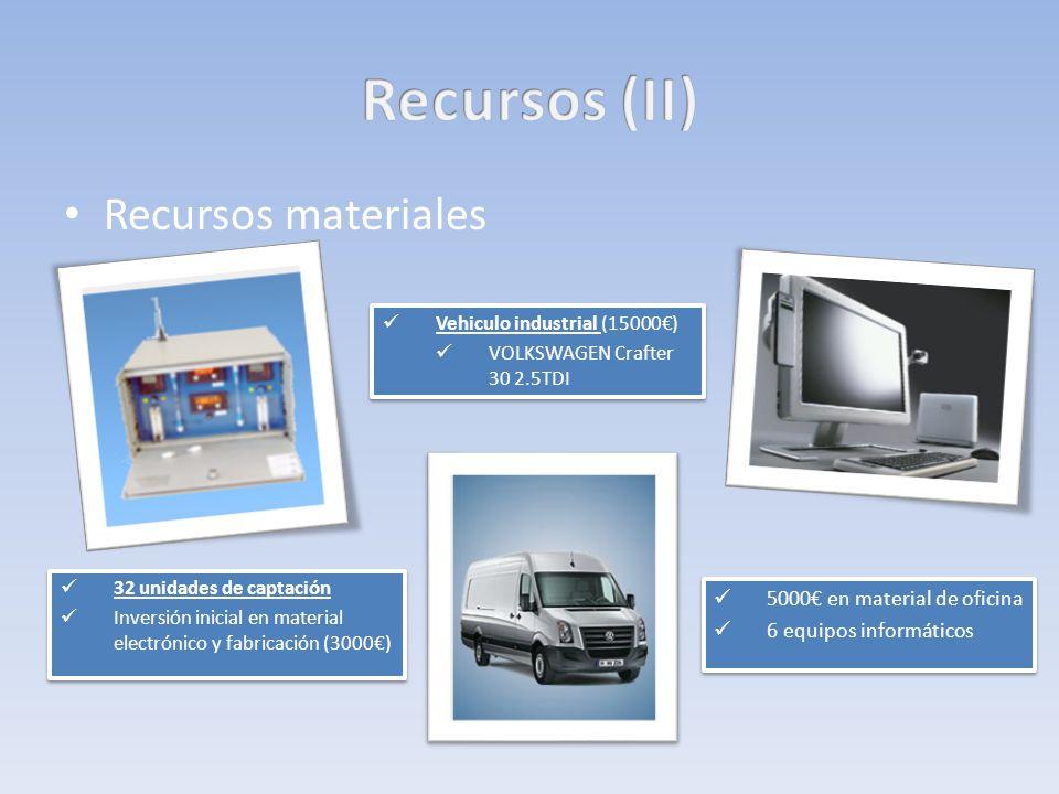 Recursos materiales 32 unidades de captación Inversión inicial en material electrónico y fabricación (3000) 32 unidades de captación Inversión inicial