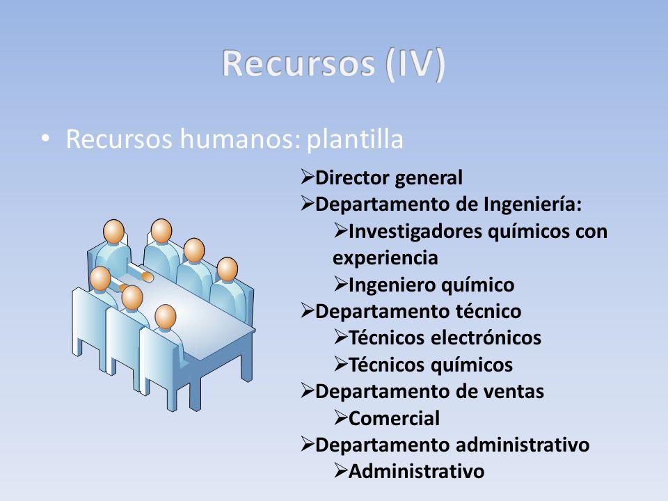 Recursos humanos: plantilla Director general Departamento de Ingeniería: Investigadores químicos con experiencia Ingeniero químico Departamento técnic