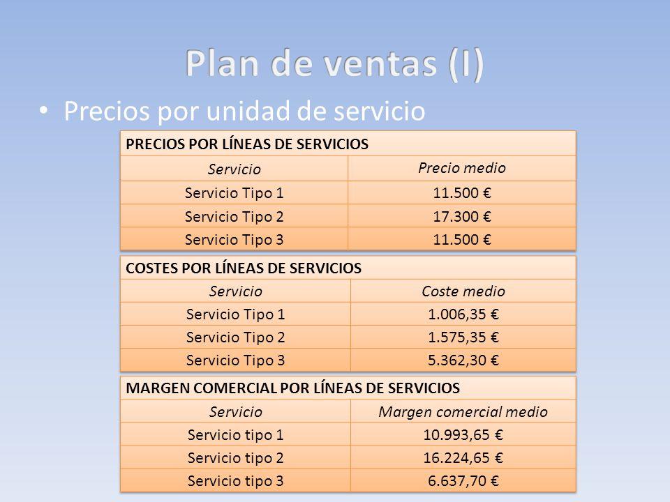 Precios por unidad de servicio