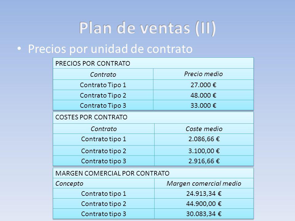 Precios por unidad de contrato