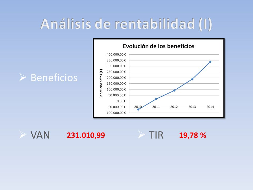Beneficios TIR VAN 231.010,9919,78 %