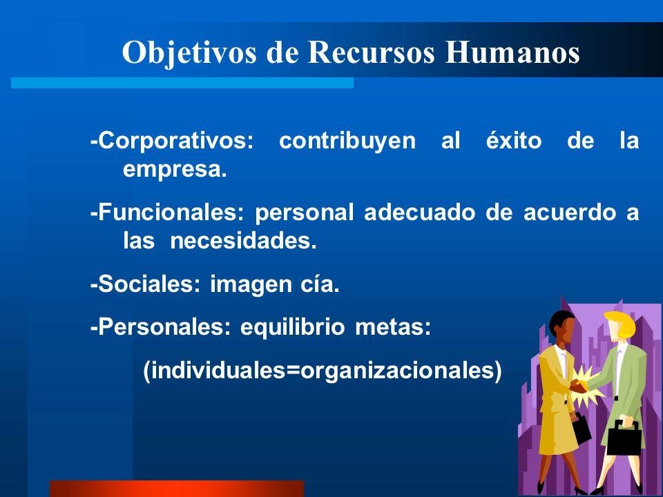Objetivos de Recursos Humanos -Corporativos: contribuyen al éxito de la empresa. -Funcionales: personal adecuado de acuerdo a las necesidades. -Social