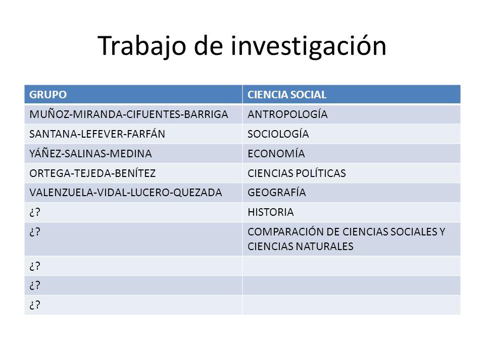 Trabajo de investigación GRUPOCIENCIA SOCIAL MUÑOZ-MIRANDA-CIFUENTES-BARRIGAANTROPOLOGÍA SANTANA-LEFEVER-FARFÁNSOCIOLOGÍA YÁÑEZ-SALINAS-MEDINAECONOMÍA ORTEGA-TEJEDA-BENÍTEZCIENCIAS POLÍTICAS VALENZUELA-VIDAL-LUCERO-QUEZADAGEOGRAFÍA ¿?HISTORIA ¿?COMPARACIÓN DE CIENCIAS SOCIALES Y CIENCIAS NATURALES ¿?