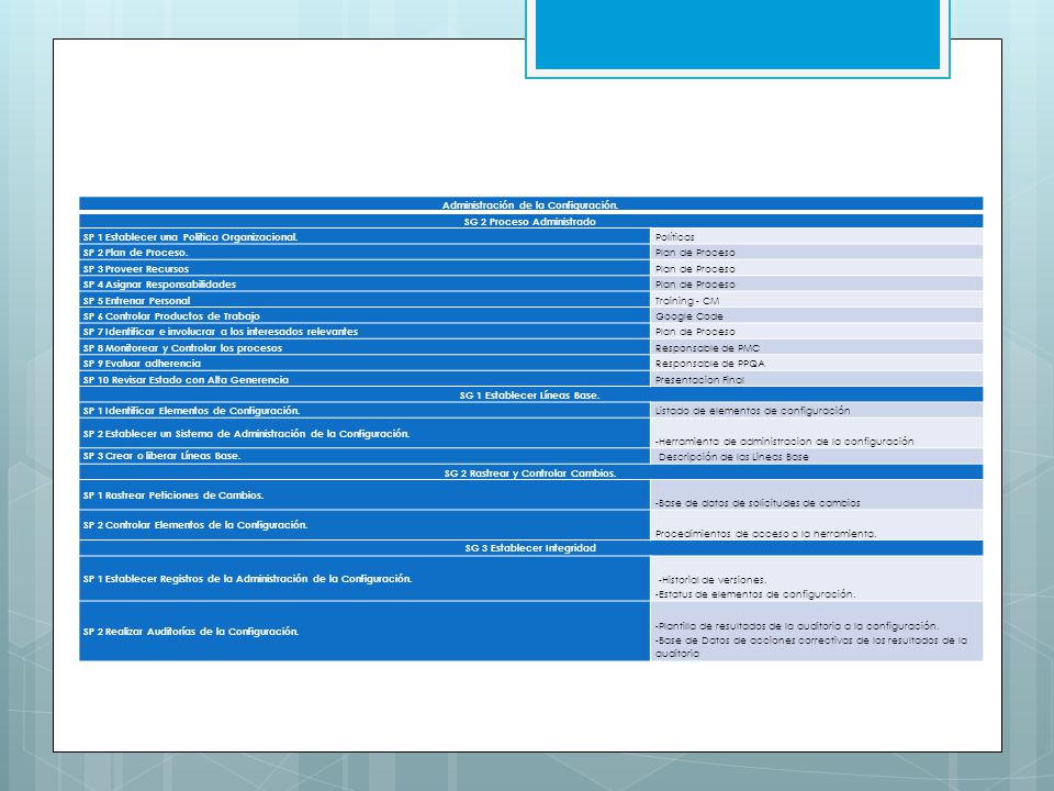 Administración de la Configuración. SG 2 Proceso Administrado SP 1 Establecer una Politica Organizacional. Políticas SP 2 Plan de Proceso. Plan de Pro