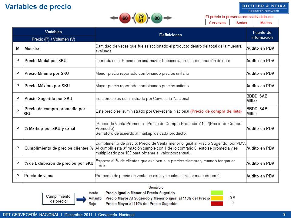 RPT CERVECERÍA NACIONAL I Diciembre 2011 I Cervecería Nacional 888 Variables Definiciones Fuente de información Precio (P) / Volumen (V) M Muestra Can