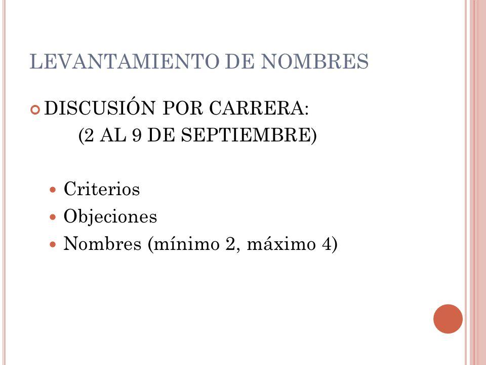 LEVANTAMIENTO DE NOMBRES CONSEJO DE FEDERACIÓN: (9 SEPTIEMBRE) Criterios comunes Nombres propuestos por carrera (solo los CCEE) Se revisan objeciones y se sacan los no mencionados.