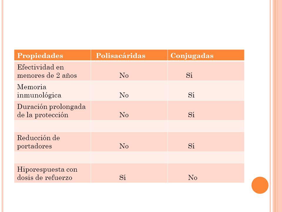 Propiedades PolisacáridasConjugadas Efectividad en menores de 2 años No Sí Memoria inmunológica No Sí Duración prolongada de la protección No Sí Reduc