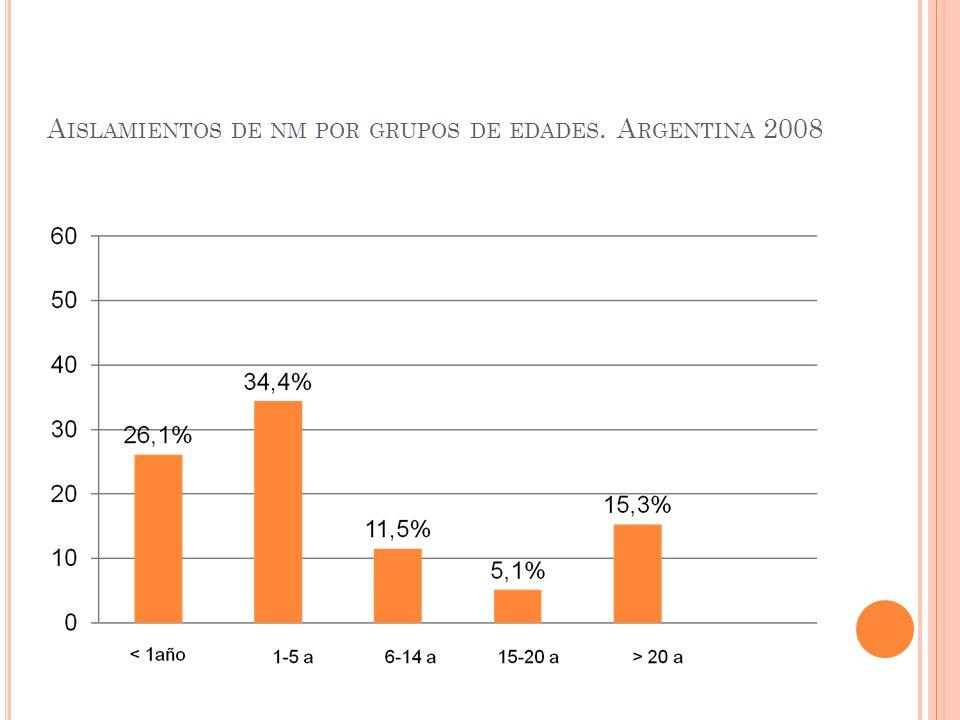 A ISLAMIENTOS DE NM POR GRUPOS DE EDADES. A RGENTINA 2008