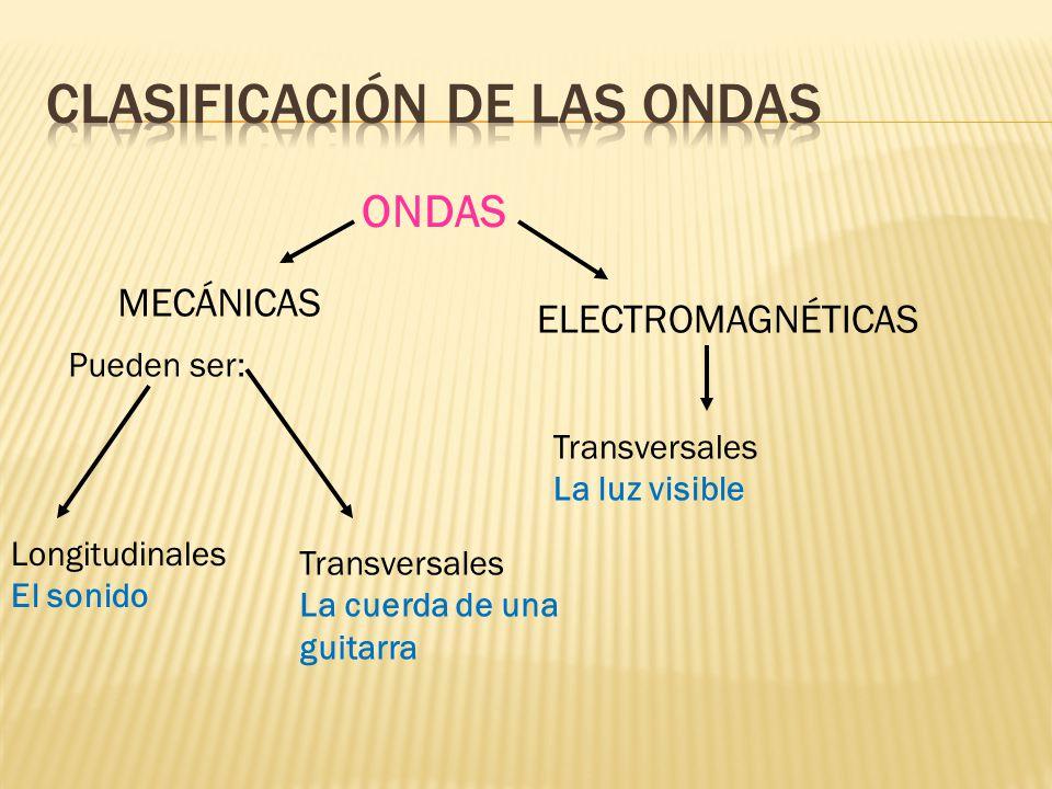 ONDAS MECÁNICAS ELECTROMAGNÉTICAS Pueden ser: Longitudinales El sonido Transversales La luz visible Transversales La cuerda de una guitarra
