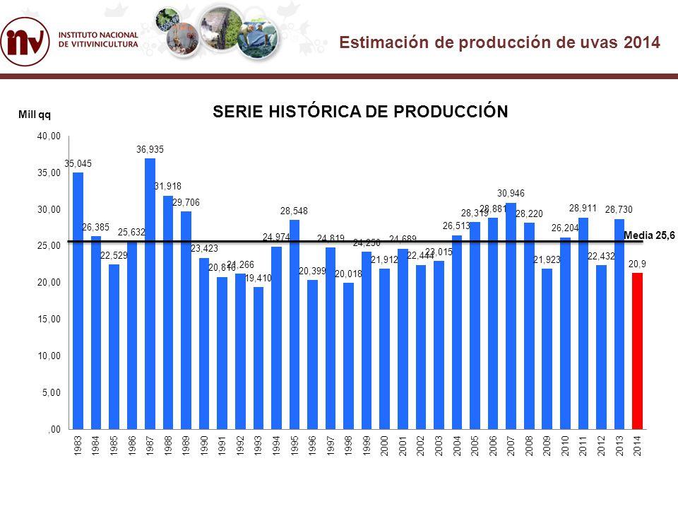 Estimación de producción de uvas 2014 Región Cosecha 2013 (q)Coeficiente Estimación 2014 (q) Mendoza 19.860.115 0,73 14.580.300 San Juan 7.203.668 0,70 5.042.568 Resto País 1.559.770 0,85 1.335.027 Total País 28.663.5530,73 20.957.894