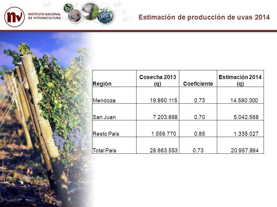 Estimación de producción de uvas 2014 Segunda Etapa – (q) PROVINCIASPRODUCCION 2013 % Variación MENDOZA SAN JUAN TOTAL 19.860.115 7.203.668 27.063.783 -27,0 - 30,0 - 27,5 14.580.300 5.042.568 19.622.868 ESTIMACIÓN 2014
