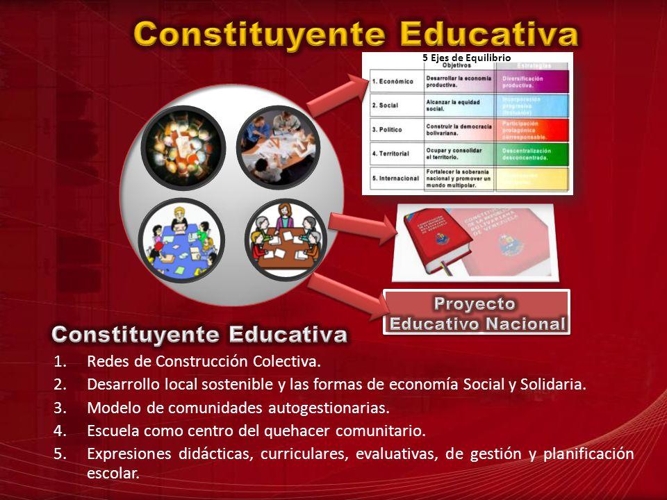 5 Ejes de Equilibrio 1.Redes de Construcción Colectiva. 2.Desarrollo local sostenible y las formas de economía Social y Solidaria. 3.Modelo de comunid