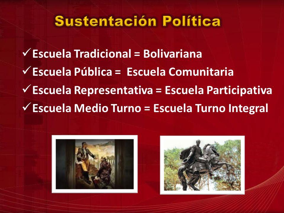 Escuela Tradicional = Bolivariana Escuela Pública = Escuela Comunitaria Escuela Representativa = Escuela Participativa Escuela Medio Turno = Escuela T