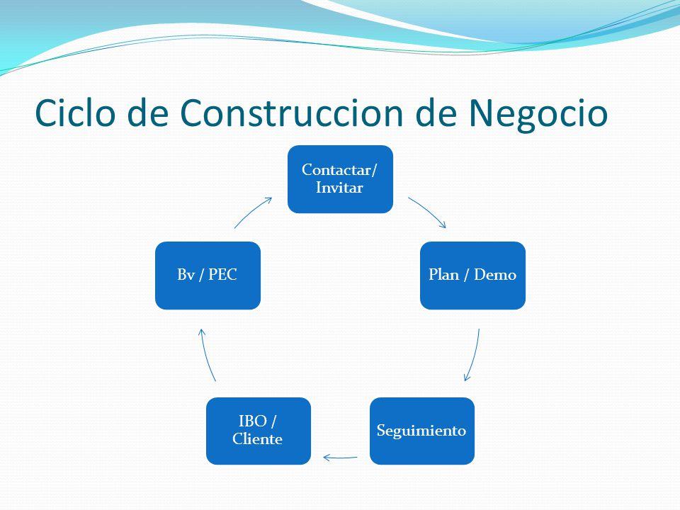 Ciclo de Construccion de Negocio Contactar/ Invitar Plan / DemoSeguimiento IBO / Cliente Bv / PEC