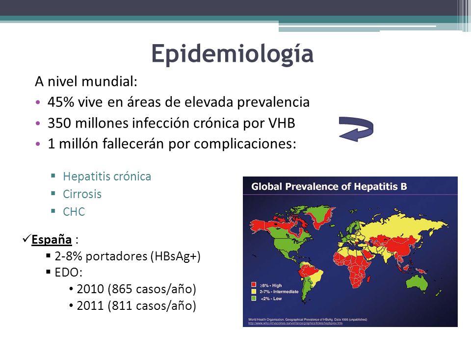 Epidemiología A nivel mundial: 45% vive en áreas de elevada prevalencia 350 millones infección crónica por VHB 1 millón fallecerán por complicaciones: