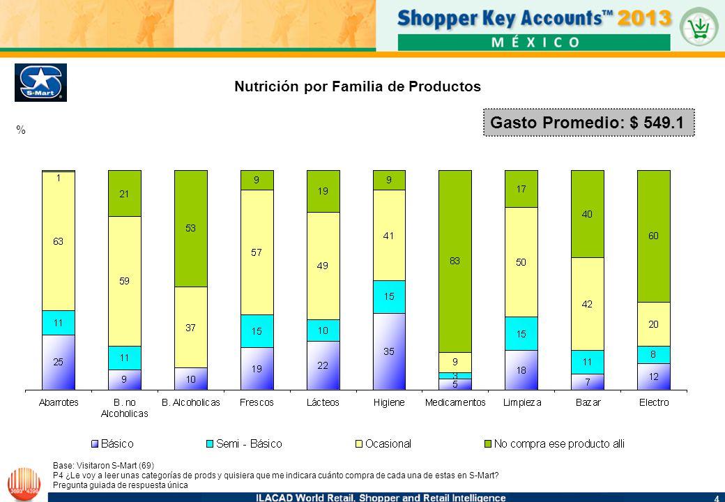 4 4 Gasto Promedio: $ 549.1 Nutrición por Familia de Productos Base: Visitaron S-Mart (69) P4 ¿Le voy a leer unas categorías de prods y quisiera que me indicara cuánto compra de cada una de estas en S-Mart.