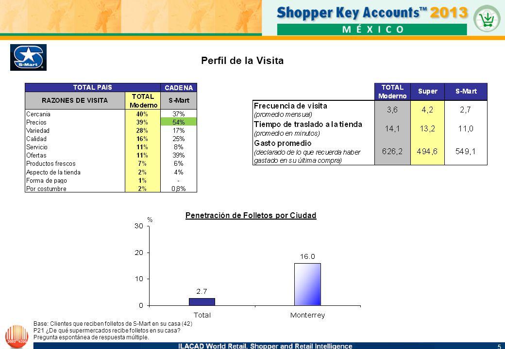 5 5 % Perfil de la Visita Base: Clientes que reciben folletos de S-Mart en su casa (42) P21 ¿De qué supermercados recibe folletos en su casa? Pregunta