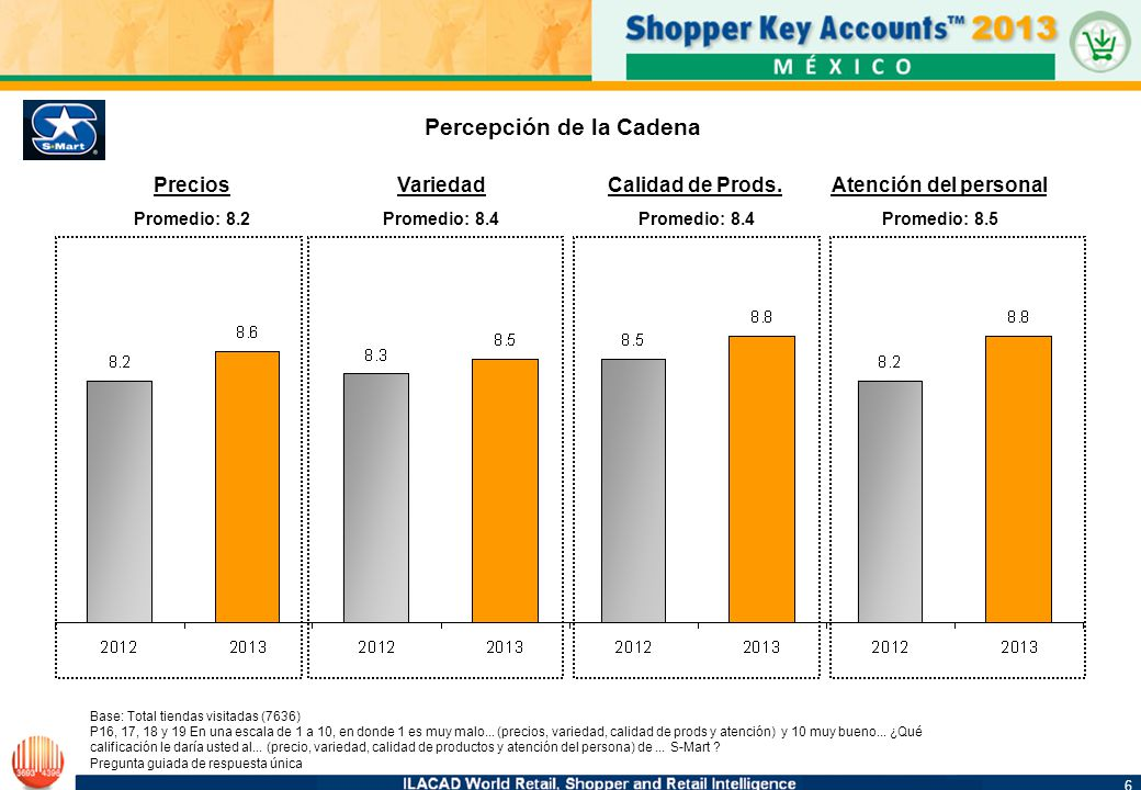6 6 Percepción de la Cadena Base: Total tiendas visitadas (7636) P16, 17, 18 y 19 En una escala de 1 a 10, en donde 1 es muy malo... (precios, varieda